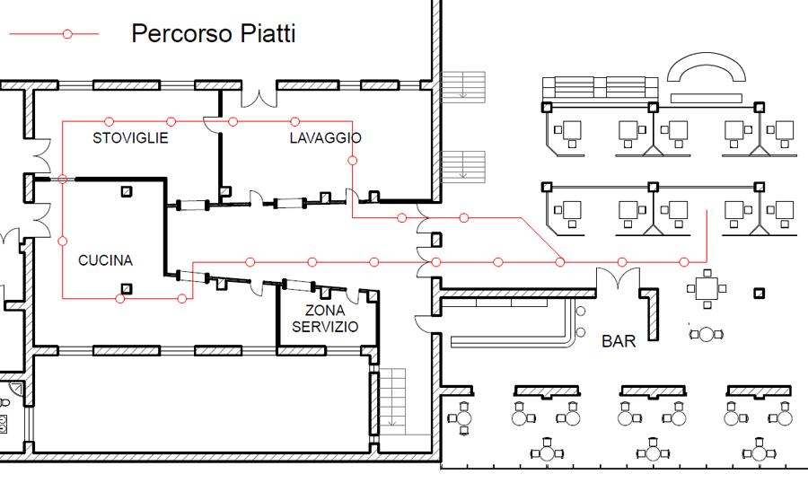 I cicli di lavoro in cucina - domuseco.it | domuseco.it